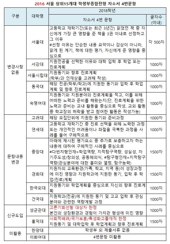 2017 학종 변수, 자소서 4번문항..상위대학 절반 문항변경